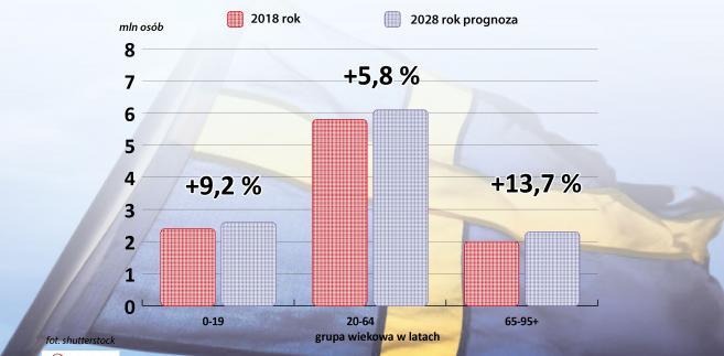 Szwecja - prognoza demograficzna na najbliższe 10 lat