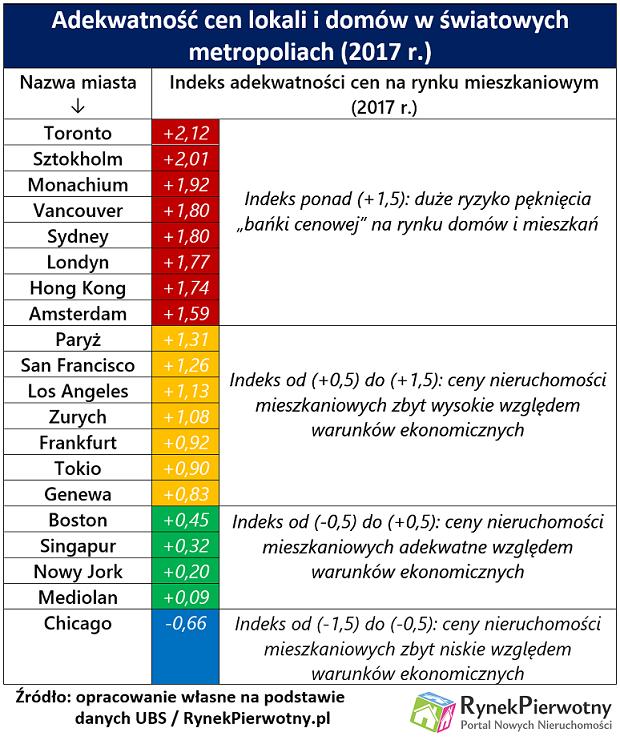 Adekwatność cen lokali i domów w światowych metropoliach