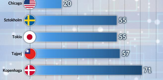 Ranking hubów fintech (graf. Obserwator Finansowy)
