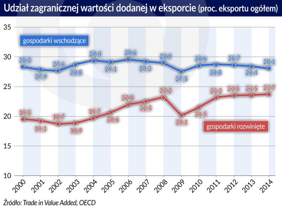 Zagraniczna wartość dodana, eksport gospodarki wschodzace i rozwinięte (graf. Obserwator Finansowy)