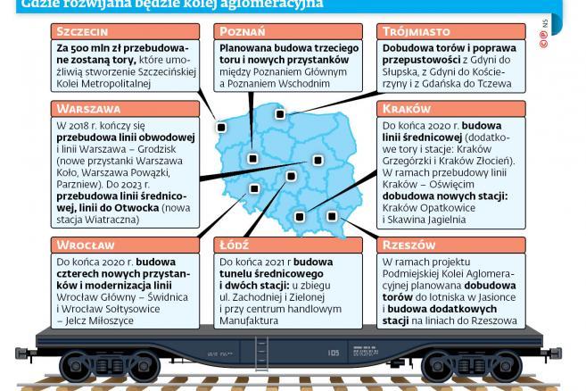 Gdzie rozwijana będzie kolej aglomeracyjna