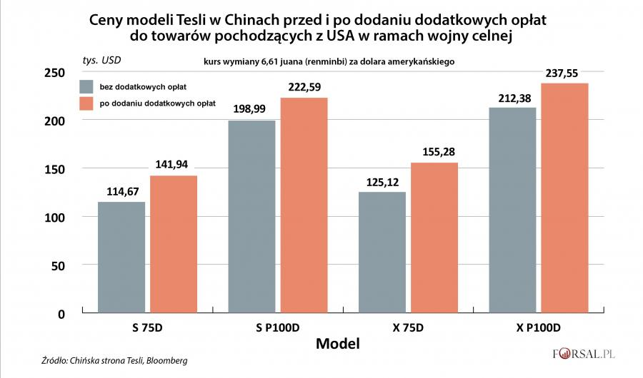 Ceny poszczególnych modeli Tesli w Chinach