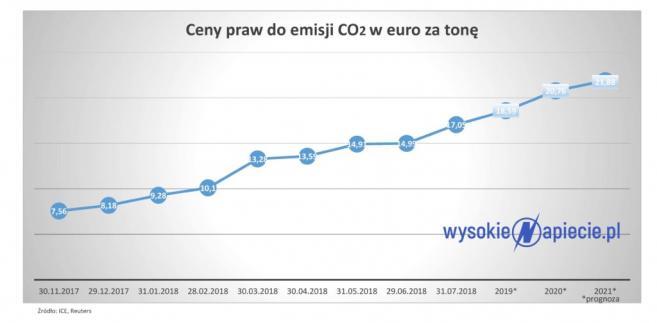 Cena CO2, źródło: Wysokie Napięcie