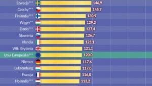 Dochody realne w UE, źródło: OF