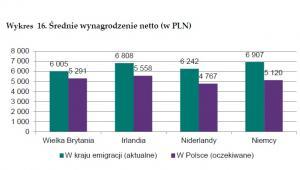 Średnie wynagrodzenie migrantów, źródło: NBP