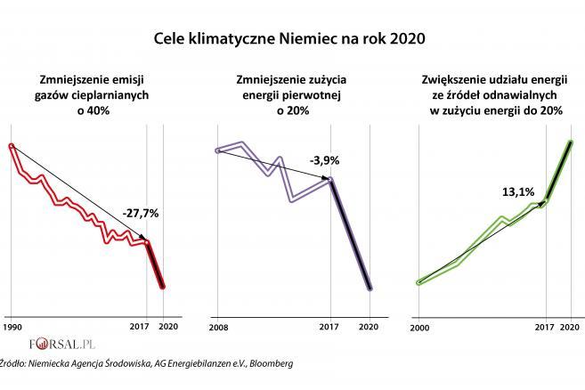1. Cele klimatyczne Niemiec na rok 2020