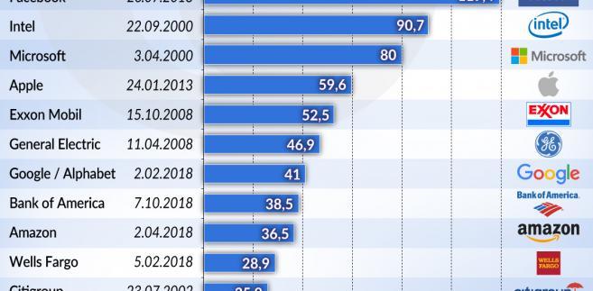 USA_Wall-Steet_krachy (graf. Obserwator Finansowy)