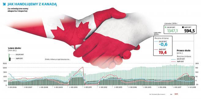 Jak handlujemy z Kanadą