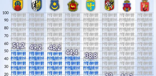 Spadek liczby mieszkańców w miastach (graf. Obserwator Finansowy)