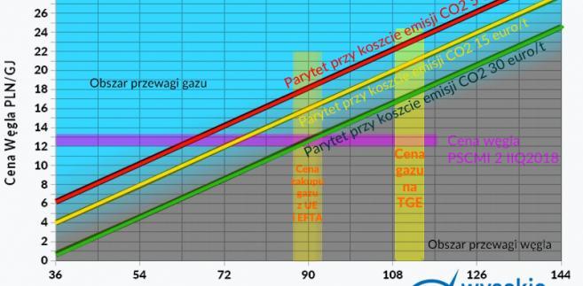 Parytet węgiel/gaz w dzisiejszych warunkach rynkowych