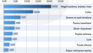 Eksport Polska 1924 - najwazniejsze towary (graf. Obserwator Finansowy)