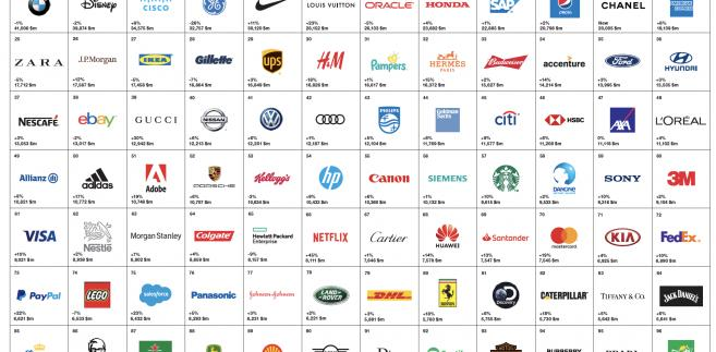 Interbrand Ranking Top 100