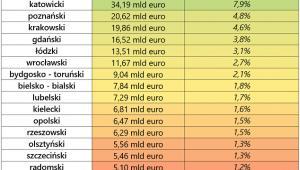 Prezentacja udziału obszarów metropolitalnych w całej polskiej gospodarce (2015 r.), źródło: Rynek Pierwotny