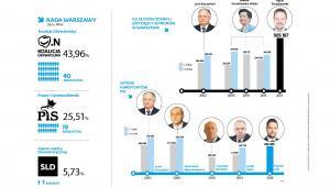 Wyniki wyborów w Warszawie