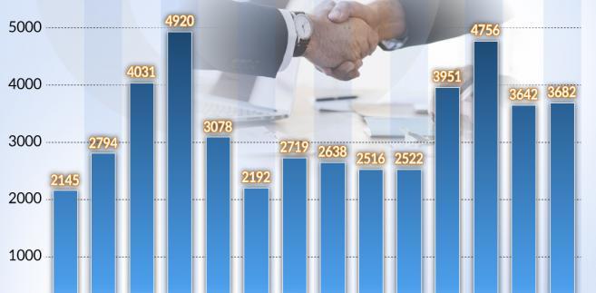 Fuzje (graf. Obserwator Finansowy)