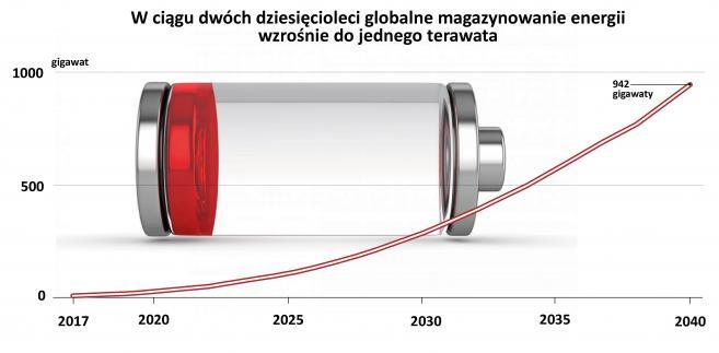 Magazynowanie energii - rynek akumulatorów