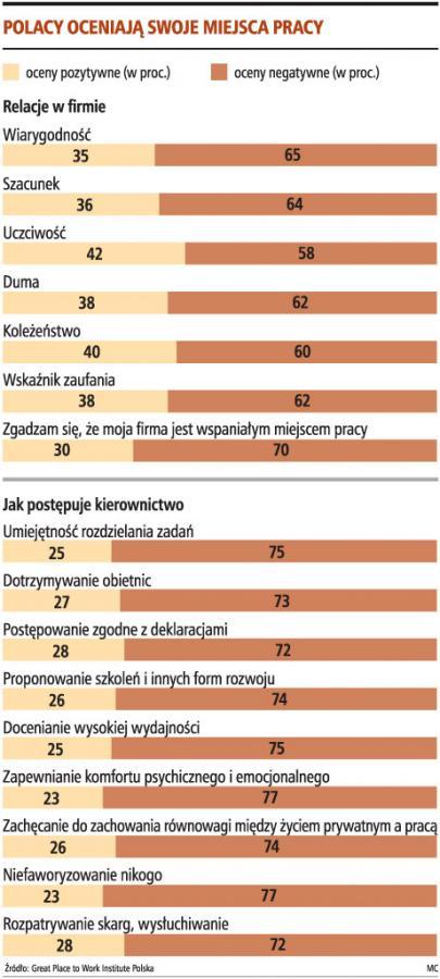 Polacy oceniają swoje miejsca pracy