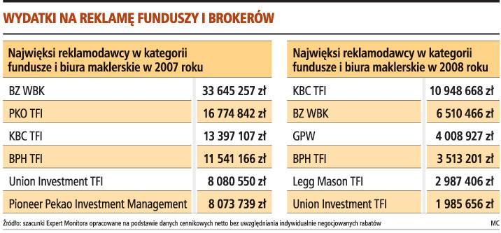 Wydatki na reklamę funduszy i brokerów
