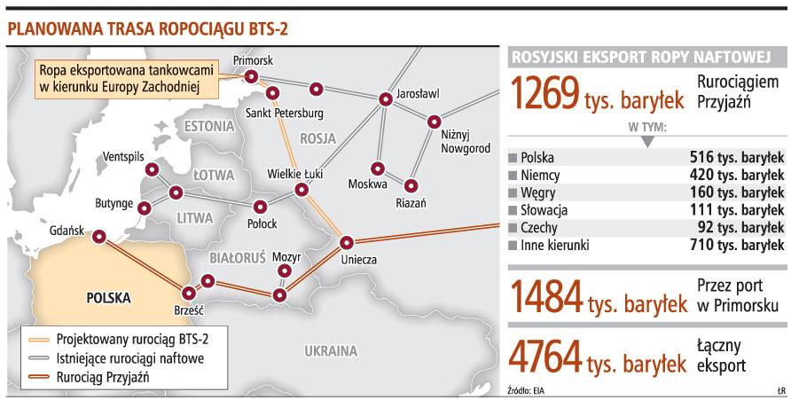 Planowana trasa ropociągu BTS-2