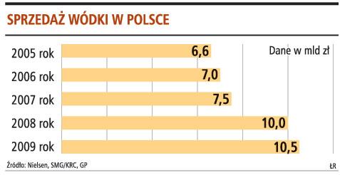 Sprzedaż wódki w Polsce