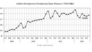 Indeks Dostępności Kredytowej Open Finance i TVN CNBC, fot. Open Finance