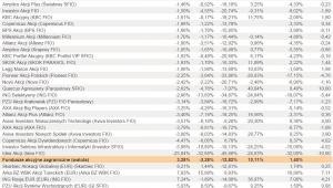 Ranking Towarzystw Funduszy Inwestycyjnych - lipiec 2012 r. - cz.2