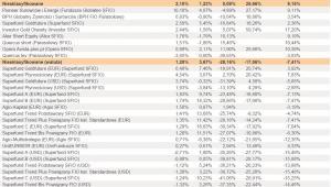 Ranking Towarzystw Funduszy Inwestycyjnych - lipiec 2012 r. - cz.7