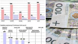 Fundusze private equity działające w Polsce