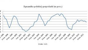 Dynamika polskiej gospodarki (proc.), źródło: Open Finance