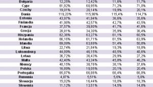 Stosunek zadłużenia gospodarstw domowych z tytułu zakupu nieruchomości do produktu krajowego brutto w krajach UE; źródło: Open Finance na podst. danych EBC i Eurostatu.