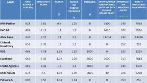 INVIGO TOP 10 – Ranking kredytów hipotecznych z dopłatą Rodzina Na Swoim –  sierpień  2012r.