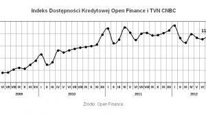Indeks Dostępności Kredytowej, fot. Open Finance