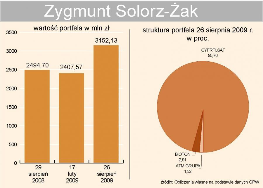 Zygmunt Solorz-Żak - portfel inwestycyjny 2009 r.